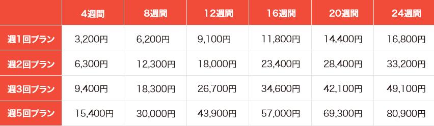 CEAGのオンラインレッスンの料金表